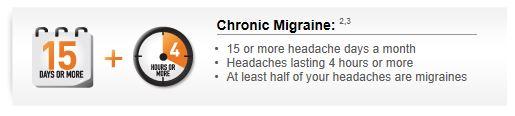 kronicne migrene